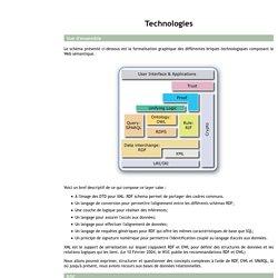 Le Web Sémantique - Technologies