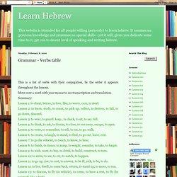 Modern Hebrew: An Essential Grammar - Articles & Ebooks