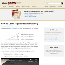 How To Learn Trigonometry Intuitively