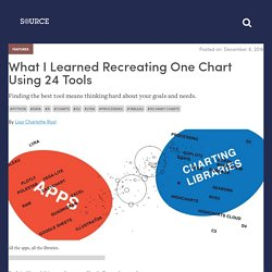 What I Learned Recreating One Chart Using 24 Tools