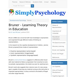 Bruner - Learning Theory in Education