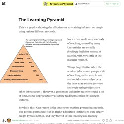 The Learning Pyramid — Precarious Physicist