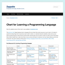 Chart for Learning a Programming Langauge | Zappable