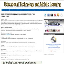 Blended Learning Visually Explained for Teachers
