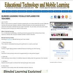 Blended Learning Visually Explained for Teachers