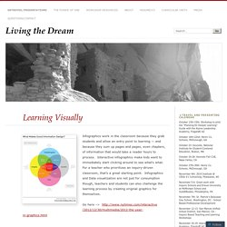 Learning Visually « Living the Dream