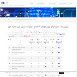 Learning in the Workplace 2013 Survey Results