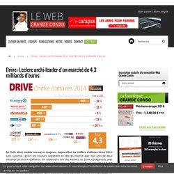 Drive : Leclerc archi-leader d'un marché de 4,3 milliards d'euros