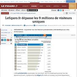 Médias & Publicité : Lefigaro.fr dépasse les 9 millions de visiteurs uniques