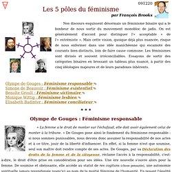 Les 5 pôles du féminisme