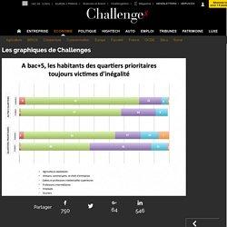 Les graphiques de Challenges