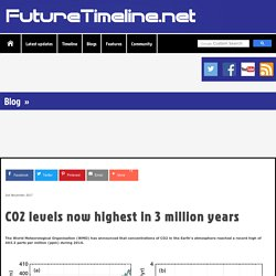 CO₂ Levels the Highest in 3 Million Years