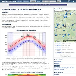 Average Weather For Lexington, Kentucky, USA
