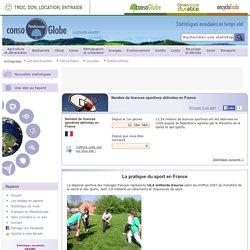 Nombre de licences sportives délivrées en France