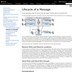 Lifecycle of a Message