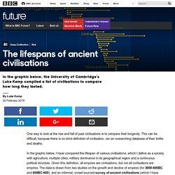 Future - The lifespans of ancient civilisations