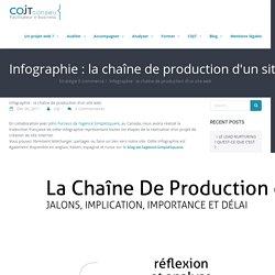 Infographie : la chaîne de production d'un site web