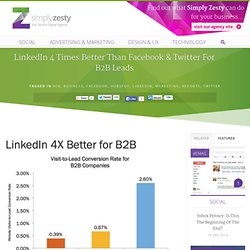 LinkedIn 4 Times Better Than Facebook & Twitter For B2B Leads