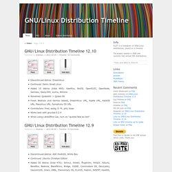 GNU/Linux Timeline