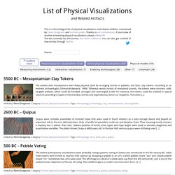 List of Physical Visualizations