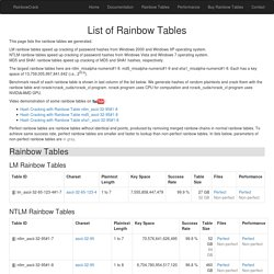List of Rainbow Tables