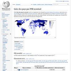 Liste des pays par PIB (nominal)