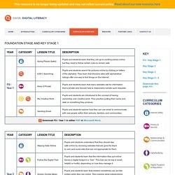 SWGfL Digital Literacy - Curriculum Overview