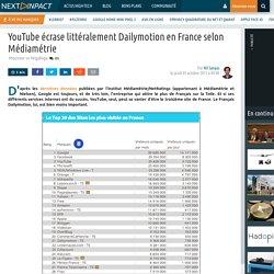 YouTube écrase littéralement Dailymotion en France selon Médiamétrie