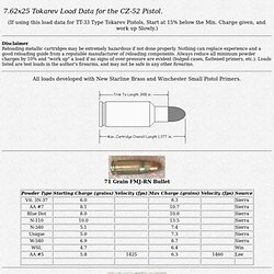 7.62 x 25mm Tokarev Load Data