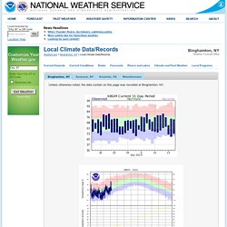 Local Climate Data/Records