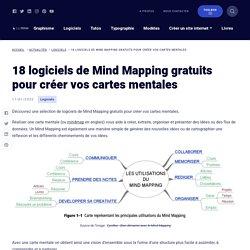 Mindmap : 15 logiciels de Mind Mapping gratuits pour vos cartes mentales