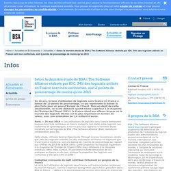 The Software Alliance réalisée par IDC, 34% des logiciels utilisés en France sont non conformes, soit 2 points de pourcentage de moins qu'en 2013