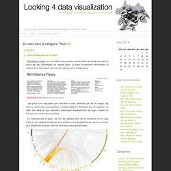 Looking 4 data visualization: Tools