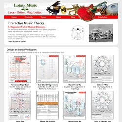Lotus Music: Music Theory, Books, Circle of Fifths, and more.
