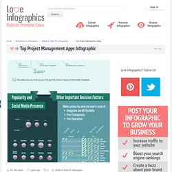 Top Project Management Apps Infographic | Submit, Promote & Share Infographics | Loveinfographics.com