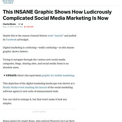 INSANE Graphic Shows How Ludicrously Complicated Social Media Marketing Is Now
