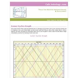 Lunar Cycles Graph