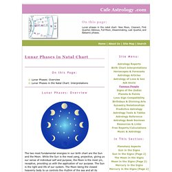 Lunar Phases in Natal Chart