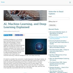 AI, Machine Learning, and Deep Learning Explained