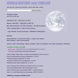 MacroHistory : World History