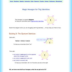 Magic Hexagon for Trig Identities