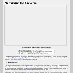 Magnifying the Universe