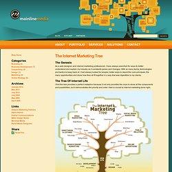 Mainline Media Blog » The Internet Marketing Tree
