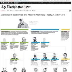 Mainstream economics and Modern Monetary Theory: A family tree
