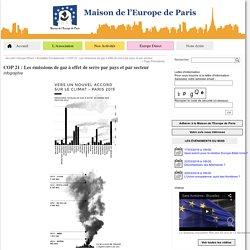 COP 21 : Les émissions de gaz à effet de serre par pays et par secteur