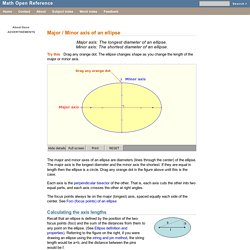 Major / minor axis of an ellipse - Math Open Reference