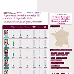 Jugement majoritaire: notez les dix candidats à la présidentielle
