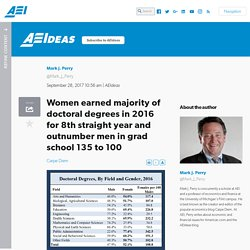 Women earned majority of doctoral degrees in 2016 for 8th straight year and outnumber men in grad school 135 to 100