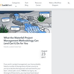 Complete Guide to Waterfall Project Management Methodology