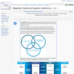 Mapping: Creation of graphic matrices - CiSocH